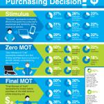What Influences a Purchasing Decision?